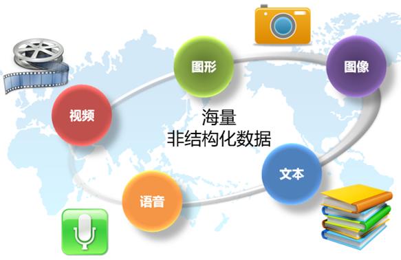 电网海量非结构化数据存储及备份