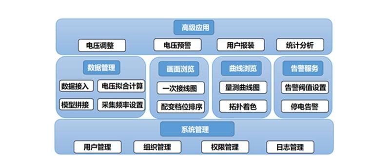 数字配电网系统平台